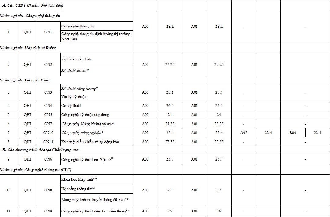 Điểm chuẩn Trường ĐH Công nghệ, ĐH Quốc gia Hà Nội cao nhất là 28,1